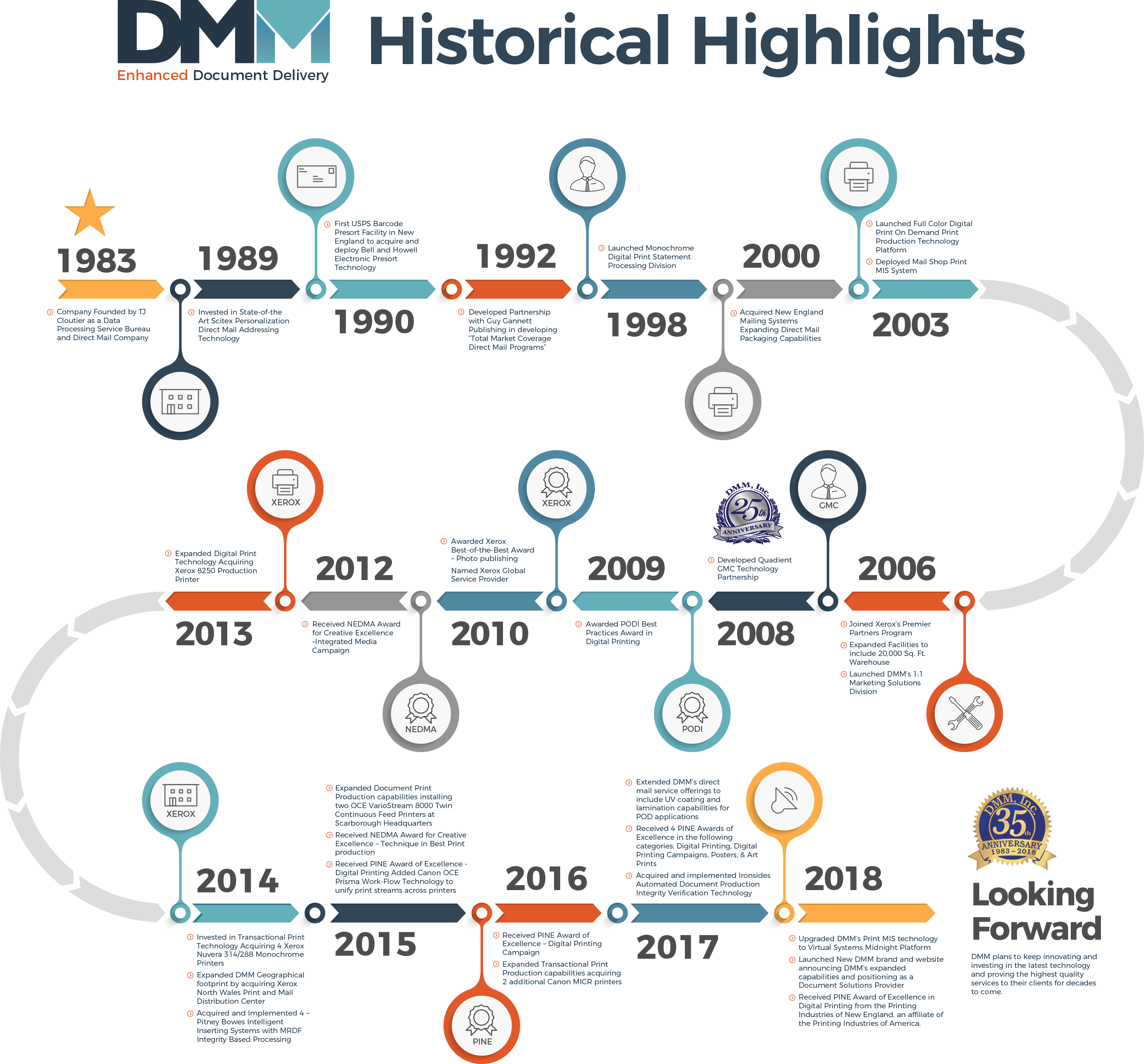 DMM History Infographic